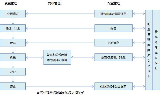 【专题】一步一步实施itop项目之用户手册(配置管理)