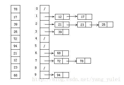 十大经典排序算法(附动画演示)